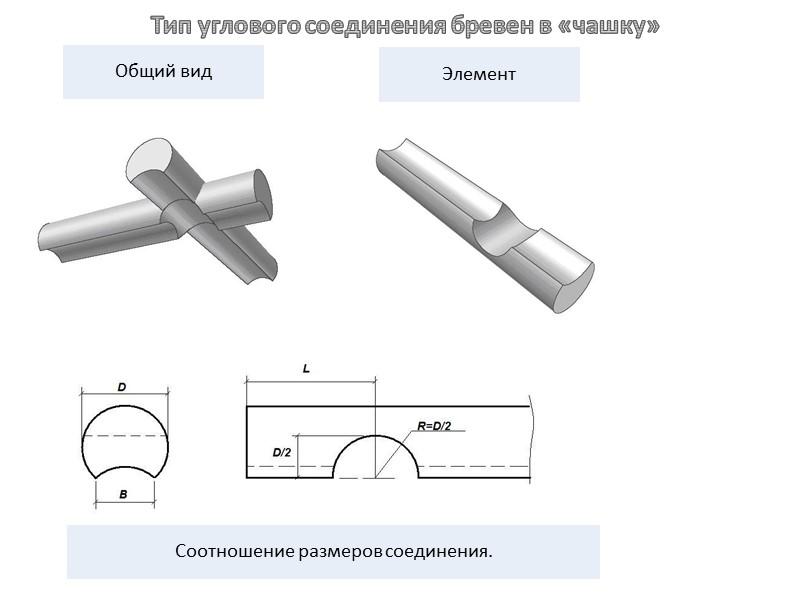 Дома, изготовленные по каркасно-панельной технологии Панель представляет собой сендвич из OSB-плит снаружи и внутри,