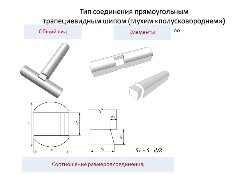 Тип углового соединения бревен в «лапу»