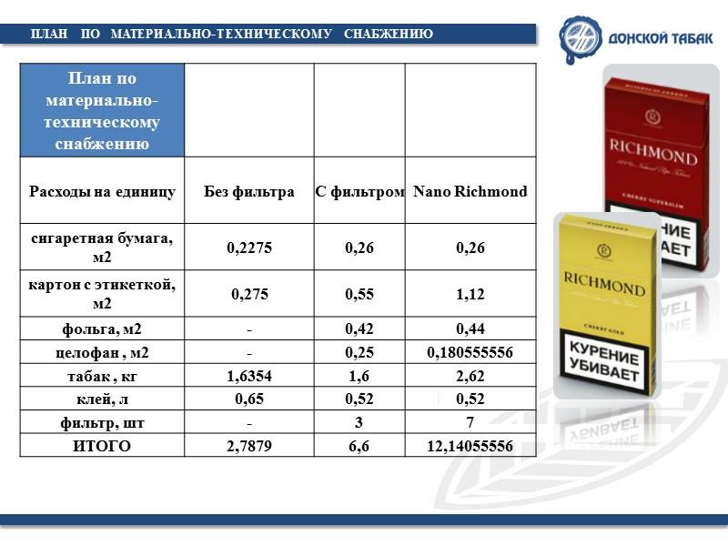 ЛИНИЯ   ПРОИЗВОДСТВА 1 3 2 Производительность укладочного оборудования фирм GD, FOCKE, ITM,