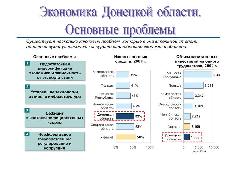 Экономика Донецкой области. Основные проблемы