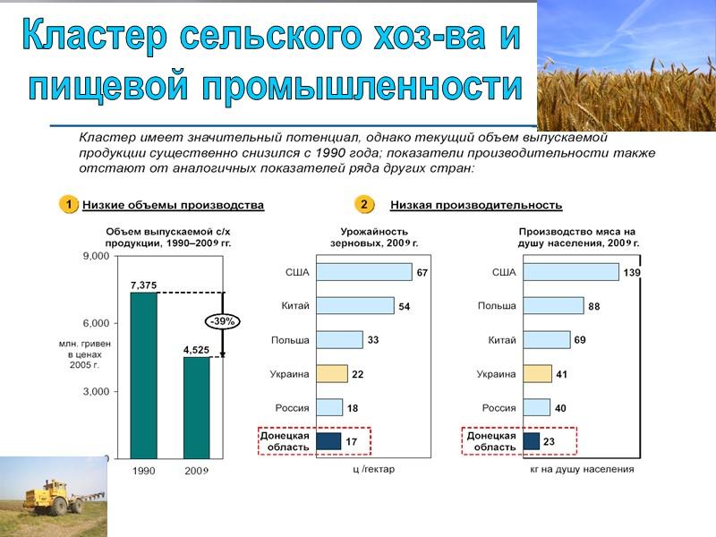 Кластер сельского хоз-ва и  пищевой промышленности
