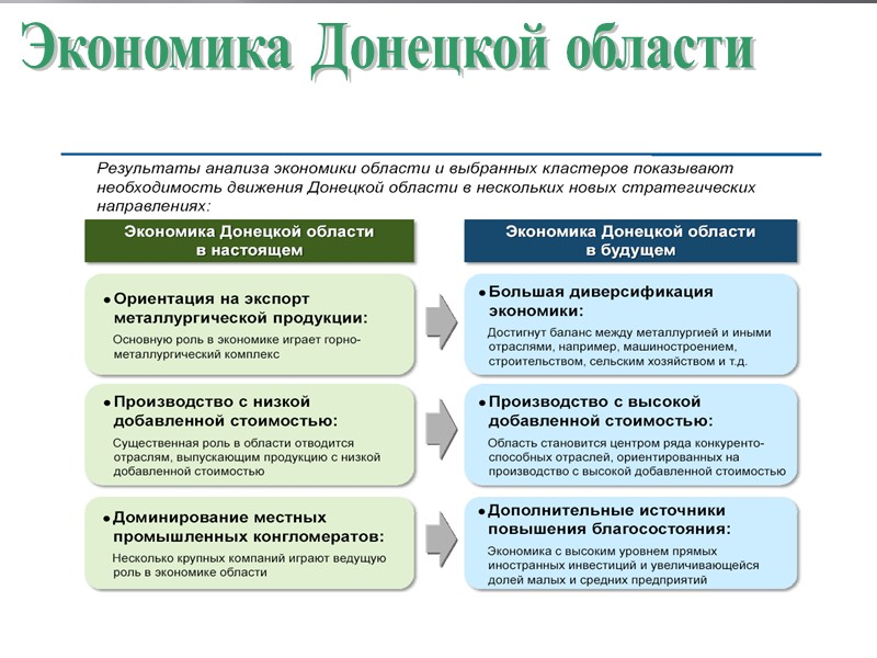 Экономика Донецкой области