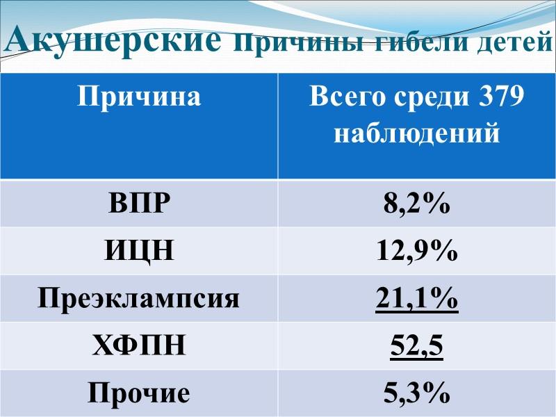 Варианты гибели детей (n, %)