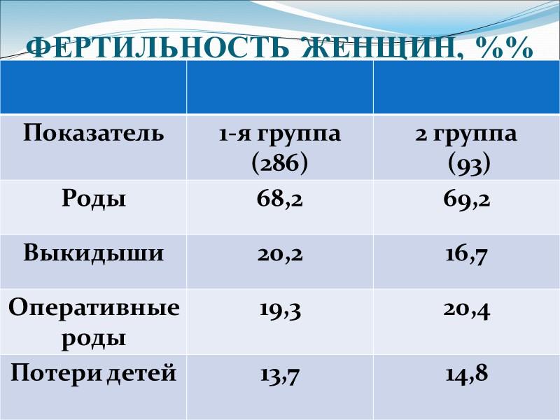 Чи     Показатели  мертворождений   в регионах имеют тенденцию