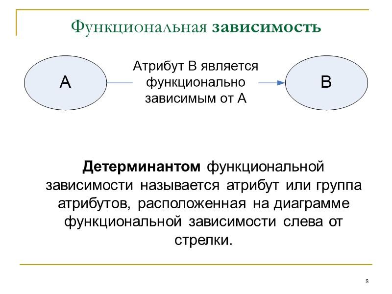 34 Третья нормальная форма (ЗНФ)  Определение  Отношение, которое находится а первой и