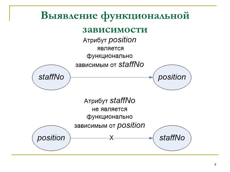 35 Общее определение второй и третьей нормальных форм  Вторая нормальная форма (2НФ). Отношение,