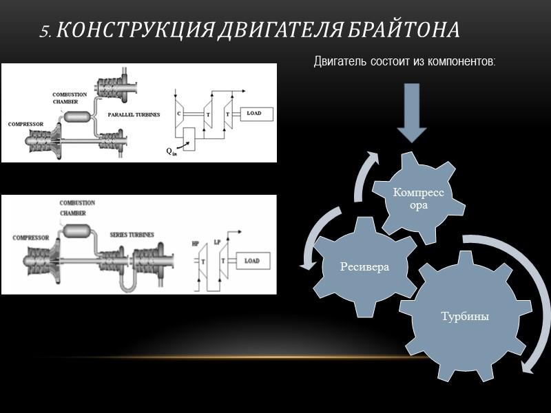 ПРИНЦИП РАБОТЫ РОТОРНОГО ДВИГАТЕЛЯ БРАЙТОНА Цикл Брайтона можно осуществить на роторном двигателе любого типа