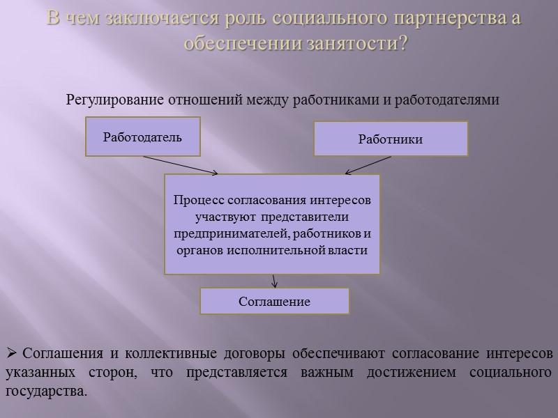 Участие органов местного самоуправления в содействии занятости населения Органы местного самоуправления вправе участвовать в