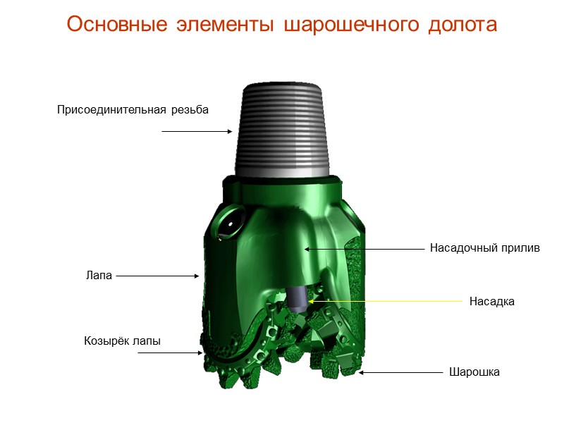 Геометрический параметр вооружения шарошечных долот  (коэффициент перекрытия забоя)   Для долот с