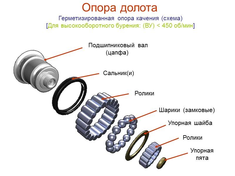 Система промывки долот Боковая гидромониторная система промывки (Г) 1 – карман в лапе долота;
