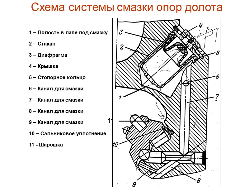 Система промывки долот Боковая гидромониторная система промывки (Г) Промывочные узлы