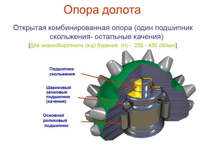 Система промывки долот  Система продувки воздухом или газом (П) (ПГ) 1, 2 –