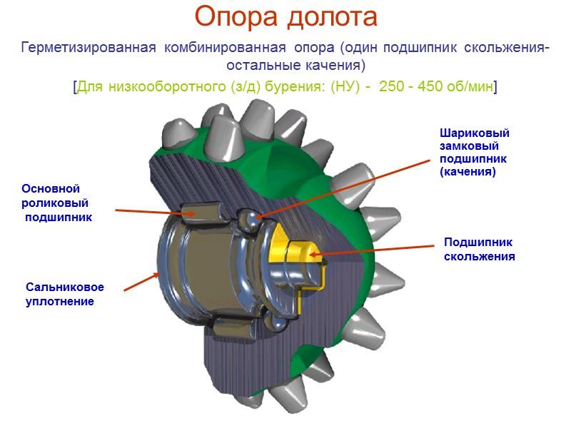 Опора долота Открытая опора качения  [Для высокооборотного бурения: (В) < 450 об/мин]