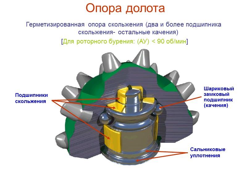 Опора долота Герметизированная опора качения  [Для высокооборотного бурения: (ВУ) < 450 об/мин]