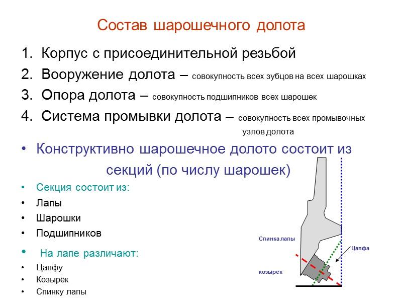 Схема системы смазки опор долота 1 – Полость в лапе под смазку