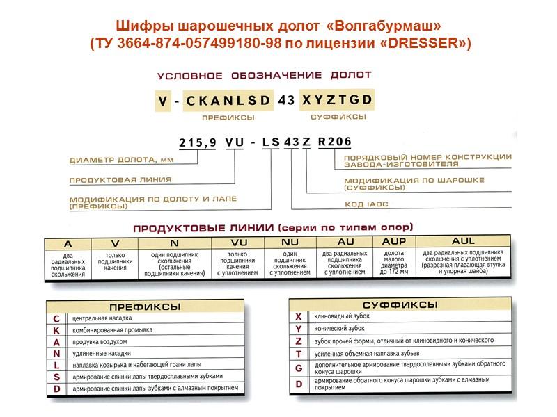 Типы шарошечных долот и области их применения (ГОСТ 20692-75)