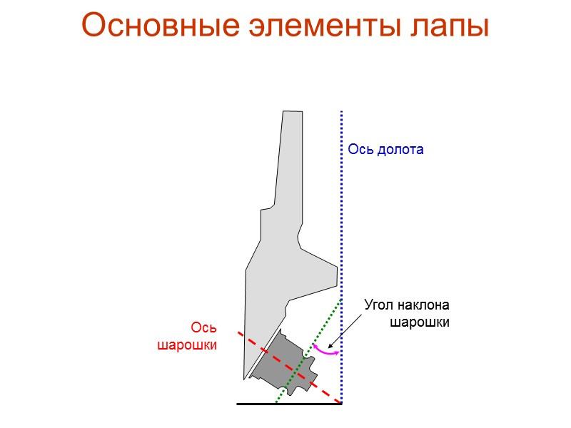 ТУ 3664-874-057499180-98  ОАО «Волгабурмаш» по лицензии «DRESSER»   В коде обозначено буквой