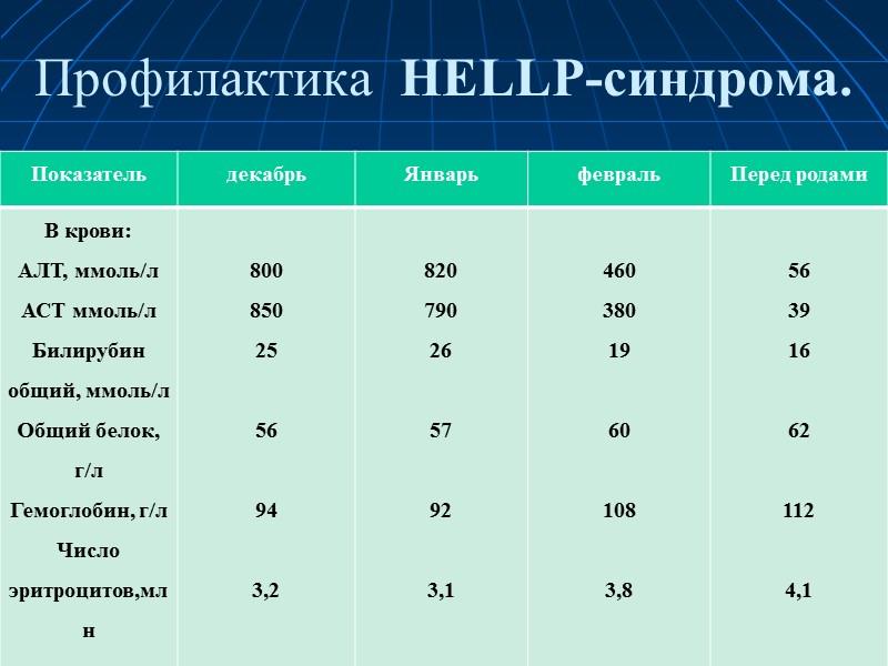 Профилактика HELLP-синдрома, 1-й курс ЭТ Данные УЗИ, ДПИ, КТГ плода   в норме..