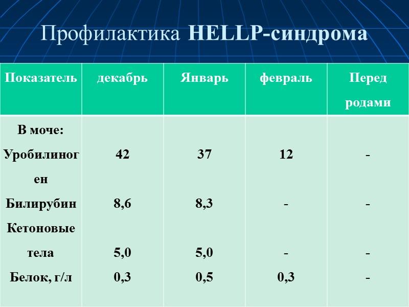 Профилактика HELLP-синдрома, 2-й курс ЭТ  Поступила  вновь через две недели – с