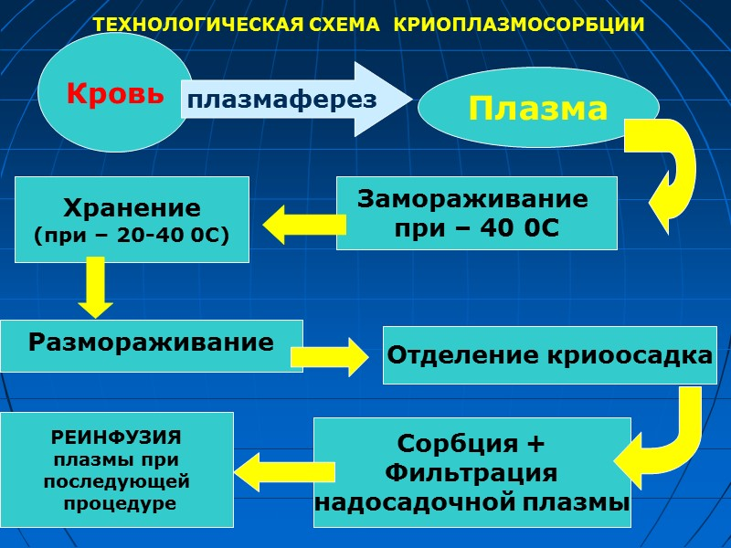 При процедурах ЭТ  всегда имеют эффекты для матери и плода: Детоксикация (удаление токсинов,деблокирование