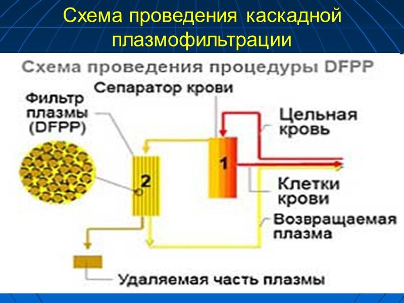 Кровь плазмаферез Плазма Замораживание  при – 40 0С  Хранение (при – 20-40