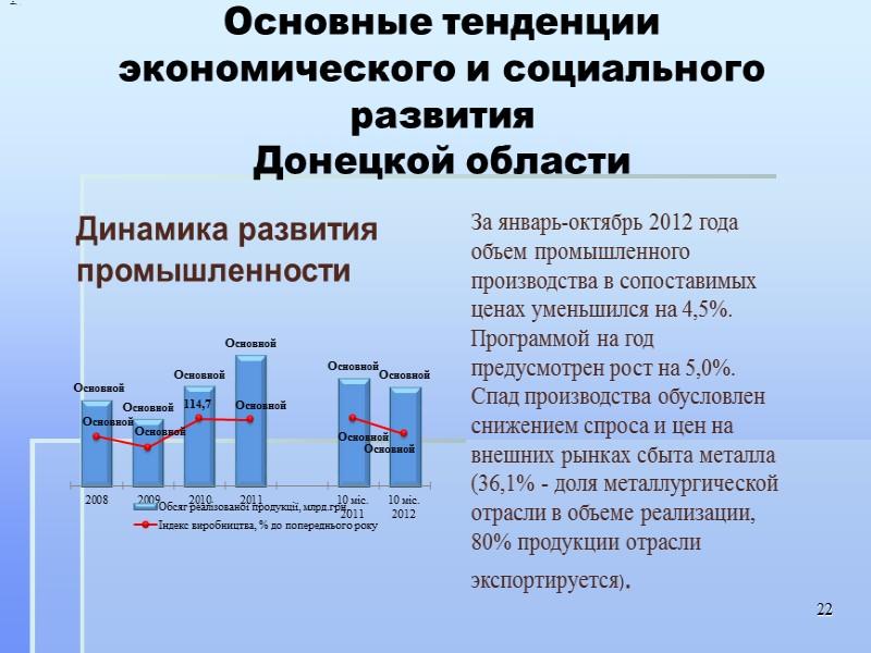 Численность безработных в возрасте 15-70 лет за январь-сентябрь 2011 года по сравнению с соответствующим