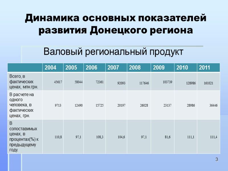 Основные тенденции экономического и социального развития Донецкой области 23 Динамика экспорта, импорта товаров, млн.долл.США