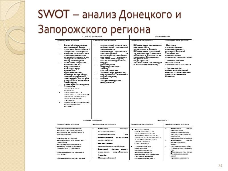 Основные направления развития на 2013 и 2014 года  І.  Создание комфортных условий