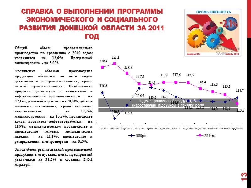 Основные показатели рынка труда за 2000-2011 гг. 5