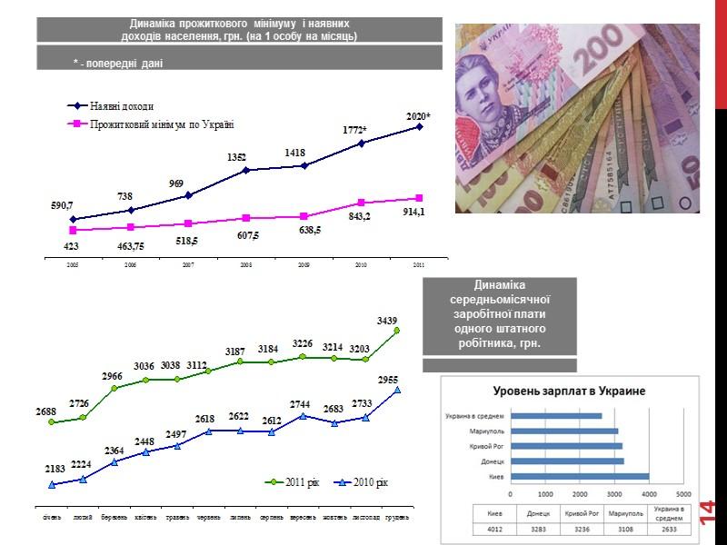 Основные показатели социально-экономического развития Донецкого региона 6