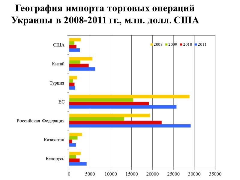 Украина занимает одно из первых мест в мире по показателю отношения объема внешнеторгового оборота