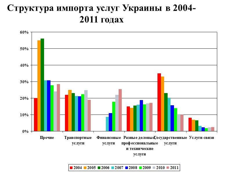 Географическая структура внешней торговли товарами за январь-август 2012 года  Экспорт товаров Импорт товаров