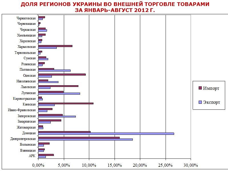 Внешнеторговые операции товарами Украина осуществляла с партнерами  из  212 стран мира.