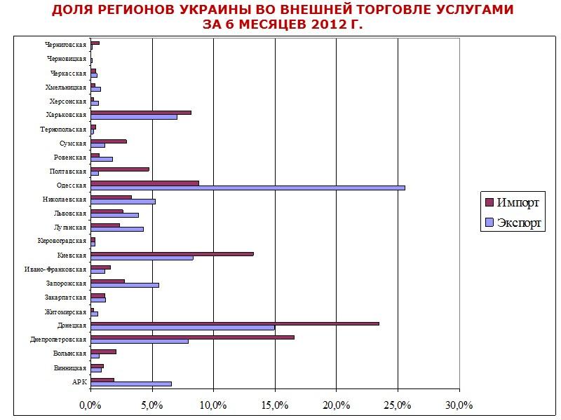 Из стран СНГ импортировано 43% всех товаров, из стран ЕС – 34,1%. Уменьшились объемы
