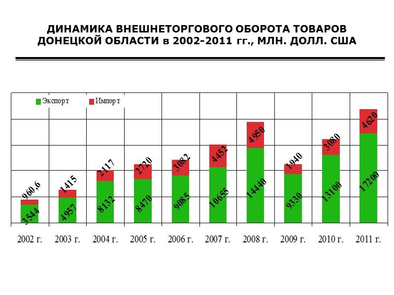 Структура экспорта услуг из Украины в 2004-2011 годах