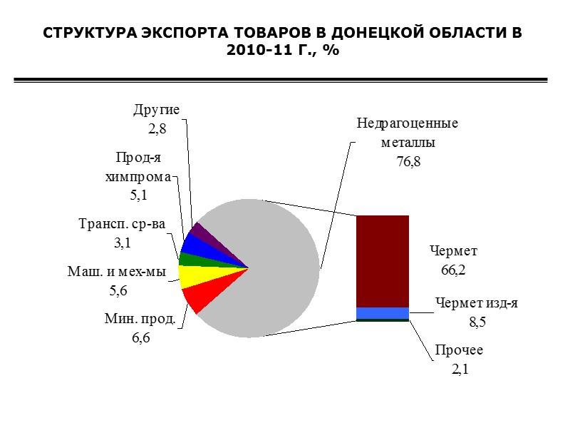 Основными партнерами в экспорте услуг были Российская Федерация, на которую приходилось 41% от общего