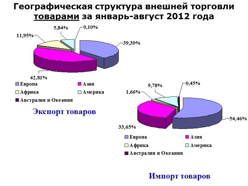 Соотношение внешнеторгового оборота и ВВП Украины в 1999-2011 гг., млн. долл. США