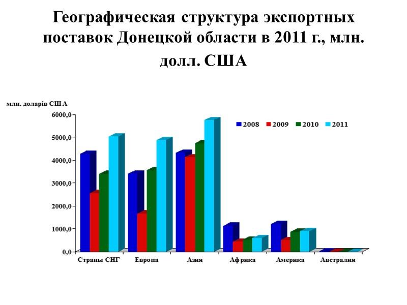 Внешнеторговый оборот товаров  Донецкой области за 2011 г. Составил 21,8 млрд. долл. США,