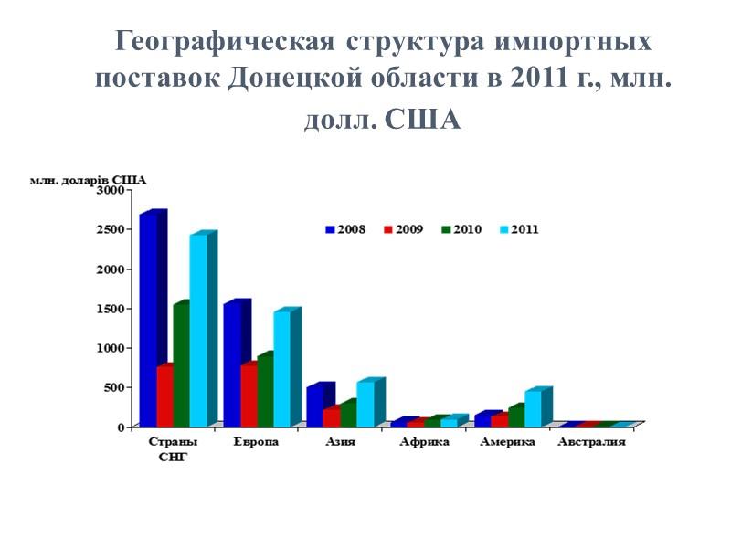 ДИНАМИКА ВНЕШНЕТОРГОВОГО ОБОРОТА ТОВАРОВ ДОНЕЦКОЙ ОБЛАСТИ в 2002-2011 гг., МЛН. ДОЛЛ. США