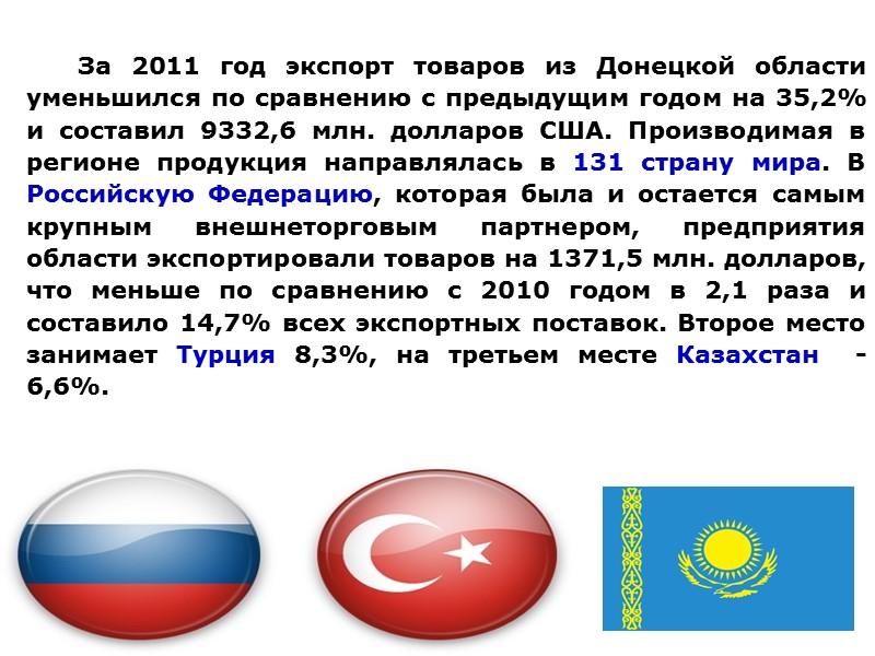 СТРУКТУРА ЭКСПОРТА ТОВАРОВ В ДОНЕЦКОЙ ОБЛАСТИ В 2010-11 Г., %
