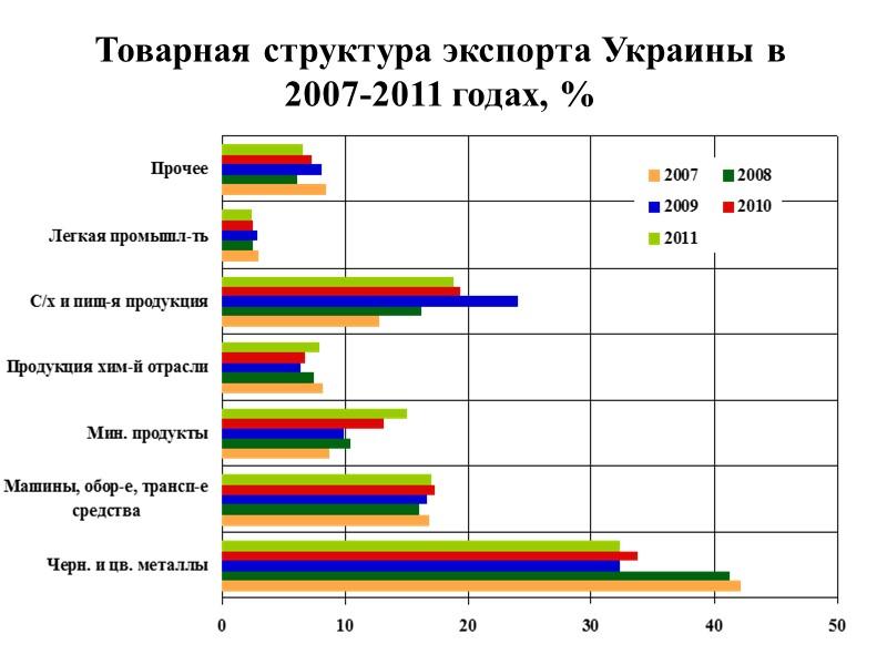 За период с января по июнь 2012 года  отрицательное сальдо внешнеторгового баланса Украины