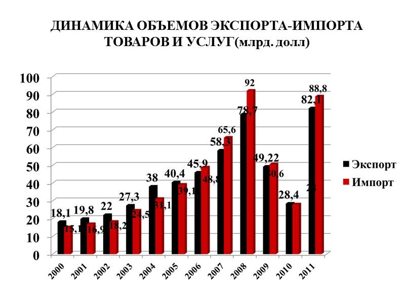 Географическая структура импортных поставок Донецкой области в 2011 г., млн. долл. США