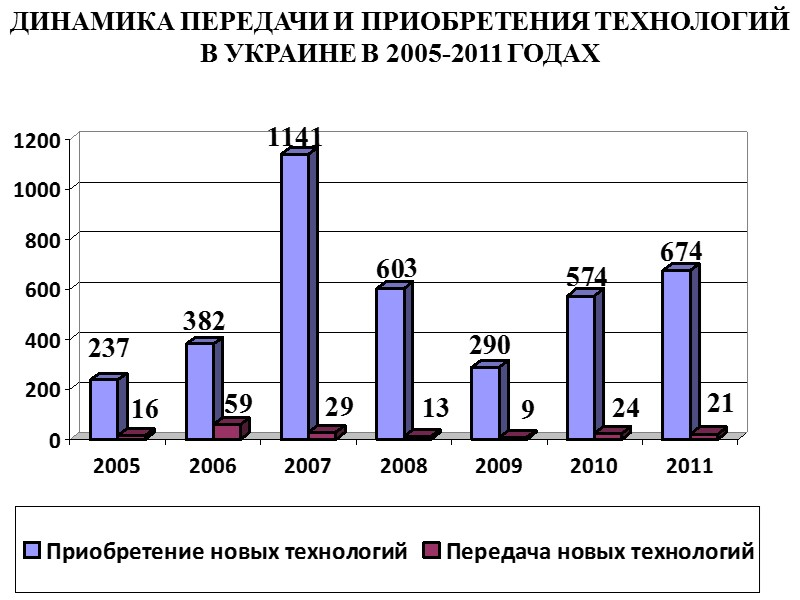 За 2011 года экспорт товаров из Донецкой области уменьшился по сравнению с аналогичным периодом