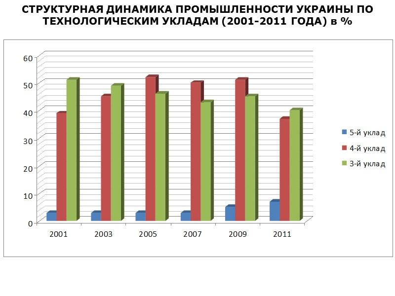 За 2011 год экспорт товаров из Донецкой области уменьшился по сравнению с предыдущим годом