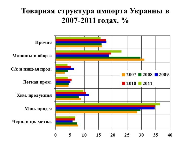 ДИНАМИКА ОБЪЕМОВ ЭКСПОРТА-ИМПОРТА ТОВАРОВ И УСЛУГ(млрд. долл)
