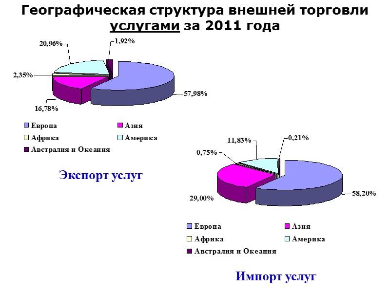 Основные партнеры Украины во внешней торговле товарами и услугами за 2011 года Экспорт товаров