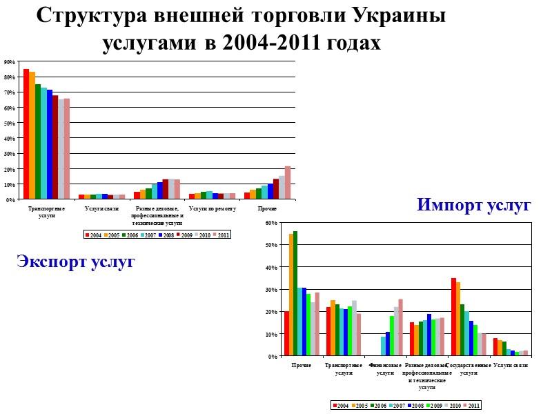 География экспорта торговых операций Украины в 2008-2011 гг., млн. долл. США
