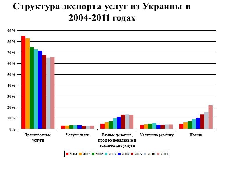 География импорта торговых операций Украины в 2008-2011 гг., млн. долл. США