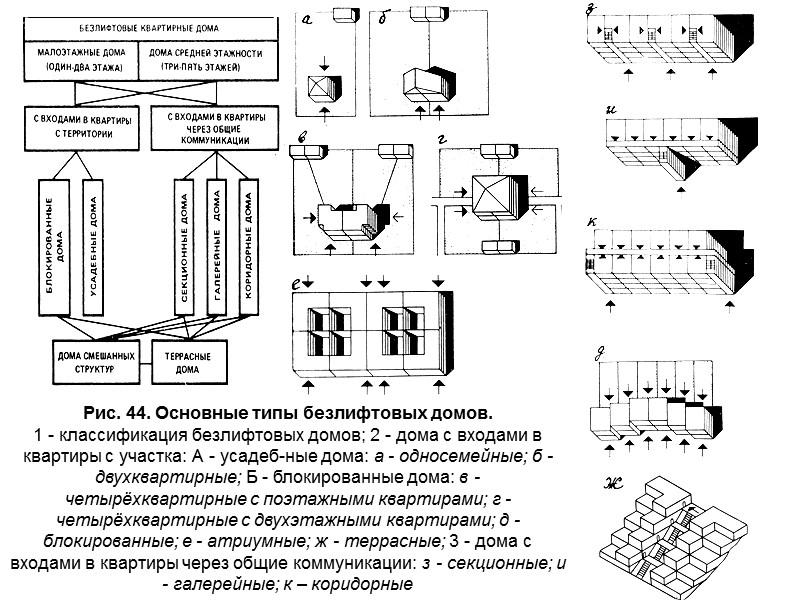 1. Функциональные основы проектирования безлифтовых домов  10.1. Классификация безлифтовых домов и область их