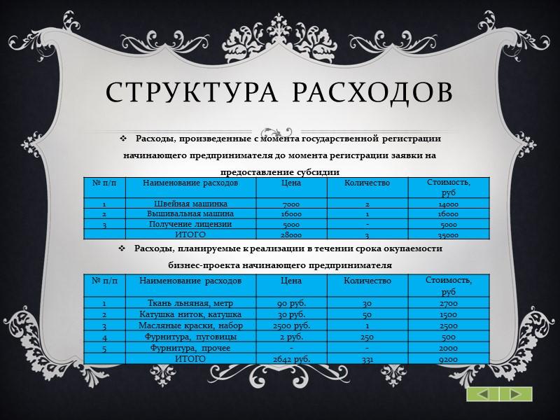 Структура расходов Расходы, произведенные с момента государственной регистрации начинающего предпринимателя до момента регистрации заявки